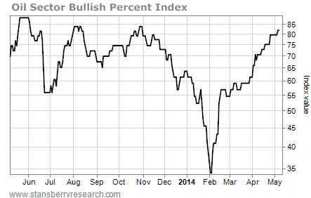 oil sector bullish percent index
