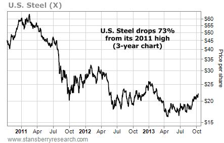 U.S. steel (X) drops