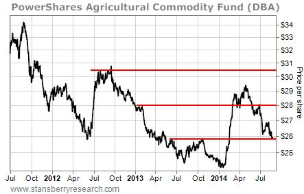 DBA stock chart