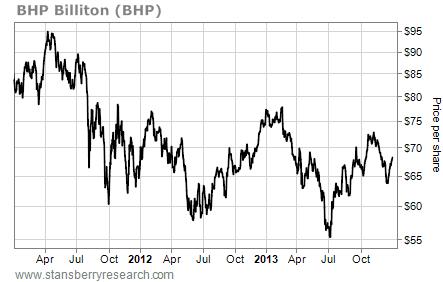 bhp price per share chart