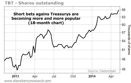 TBT bond chart