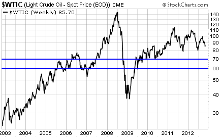 Light Crude Oil Prices Since 2003