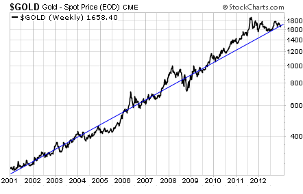 Gold Spot Price Since 2001