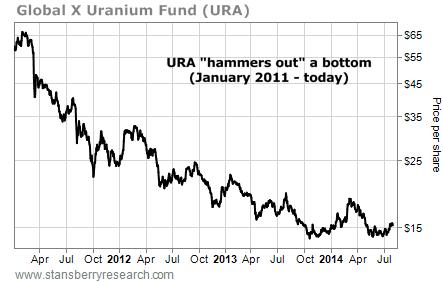URA stock chart