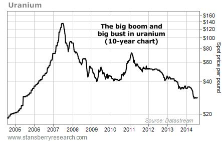 10-year uranium stock chart