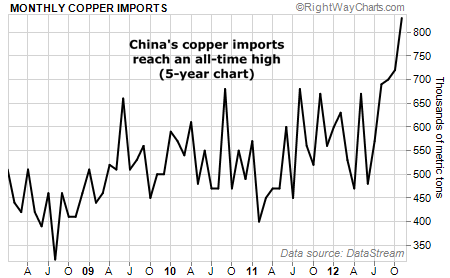 China's Copper Imports Reach an All-Time High