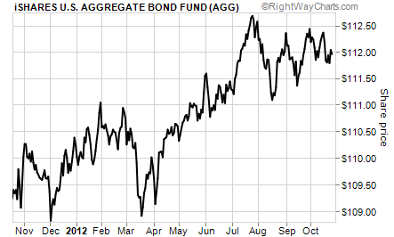 Aggregate Bond Fund (AGG) Yielding Under 4%