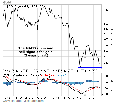 the MACD's buy and sell signals for gold