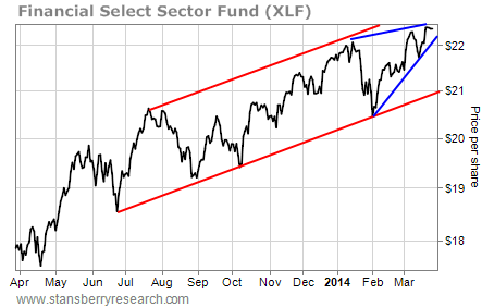 stock chart XLF