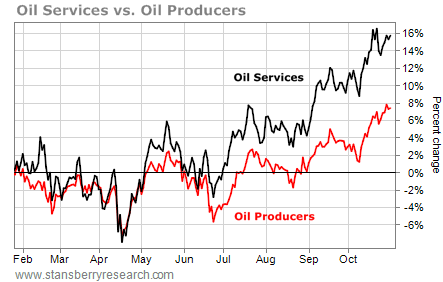 oil services vs oil producers