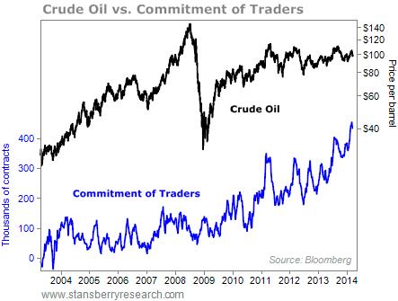 crude oil vs trader commitment