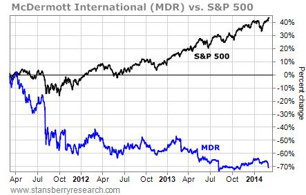 MDR vs. S&P500