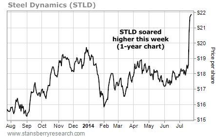 STLD steel stock chart