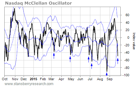 What is most likely indicates when bollinger bands narrow