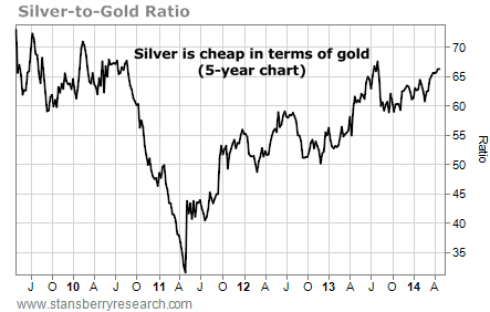 silver-to-gold-ratio
