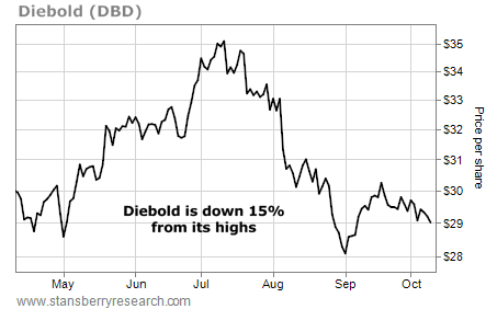 chart of diebold stock (dbd)