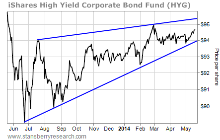 Before You Short Junk Bonds, Read This