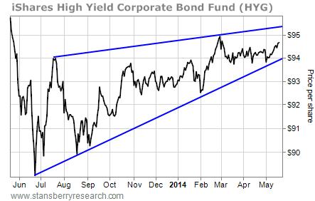 HYG bond chart