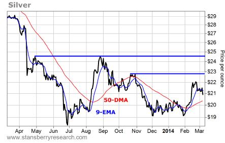 silver price per pound chart
