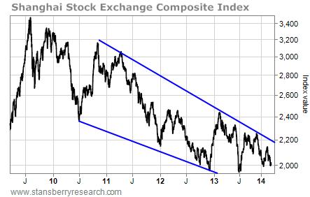 chart of SSEC index value