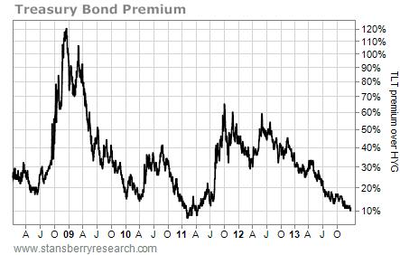 TLT over HYG bond chart