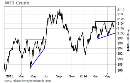 WTI crude graph