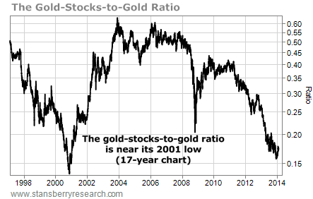 gold stocks to gold ratio 1998-2014