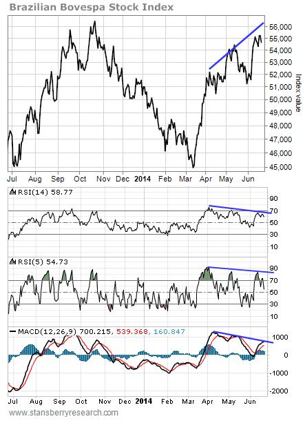 Brazilian Bovespa Stock Index
