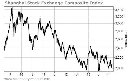chart of SSEC