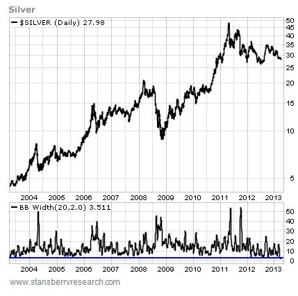 Bollinger bands silver chart