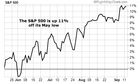 S&P 500 Up 11% Off Its May Low