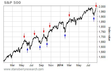 NYMO stock signals chart