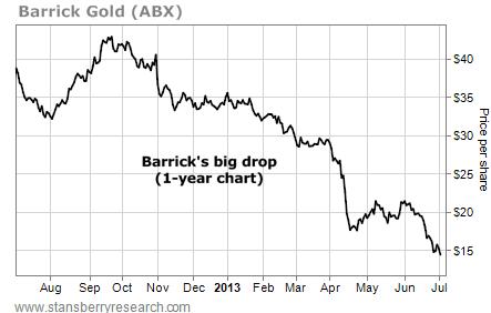 Barrick Gold's (ABX) Big One-Year Drop