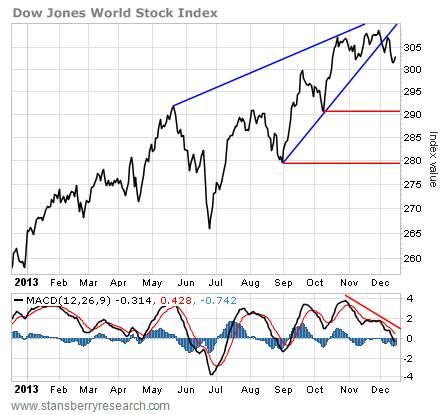 chart of DJW