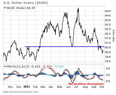 U.s. dollar index graph
