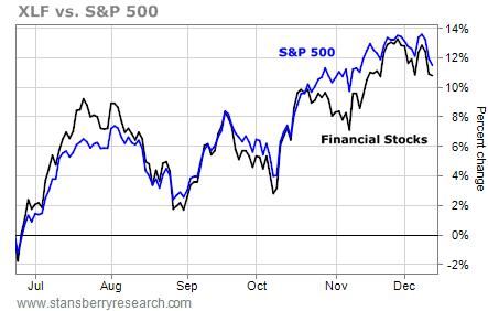 XLF vs. S&P 500