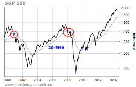 20-EMA S&P chart