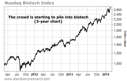 nasdaq biotech 3-year chart