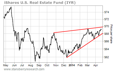 IYR fund chart
