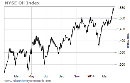 nyse oil index chart