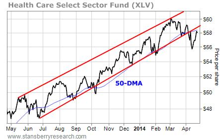 XLV fund chart