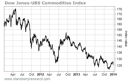 ubs commodities index