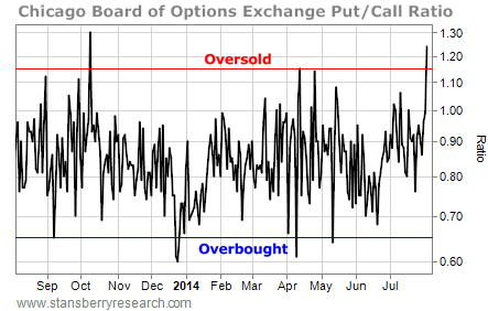 Cboe equity options trading hours