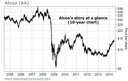 Alocoa 10-year chart