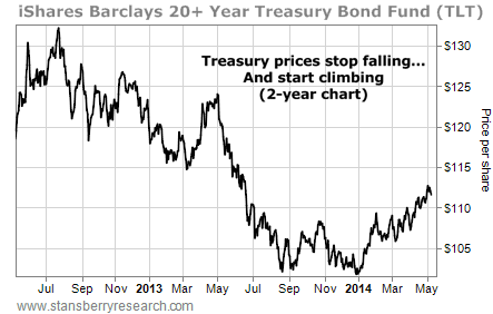 TLT bond chart